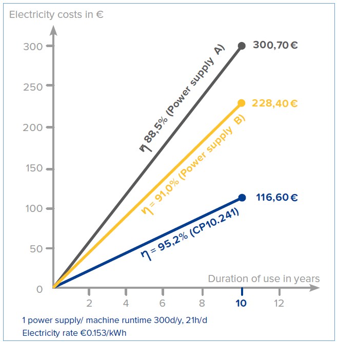 Illustration 2: The effects of efficiency on electricity costs in the 240W device class