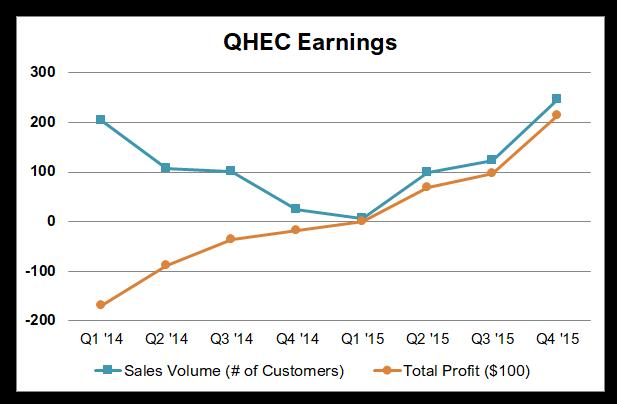 Service Line Profitability Graph