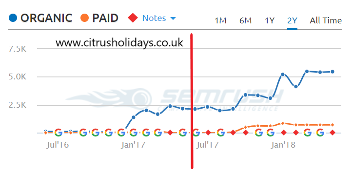 Data from semrush.com