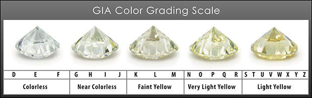 GIA color scale at Providence Diamond.