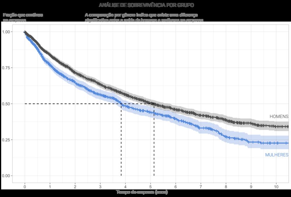 people-analytics-analise-de-sobrevivencia-por-grupo.png