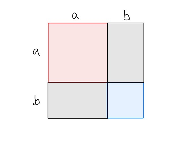 Sides of of the Binomial Square Labeled