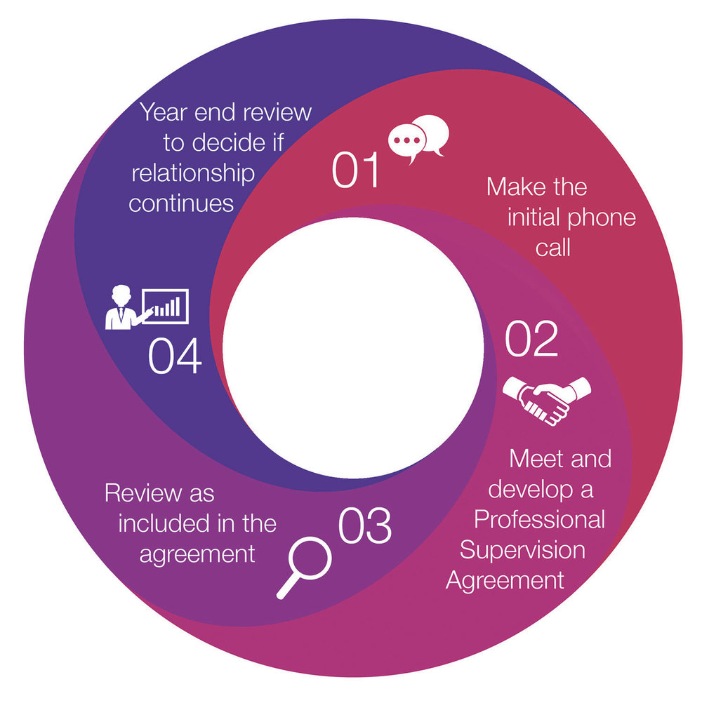 Circular infographic in Bright Track colours describing four stages of a professional supervision relationship.