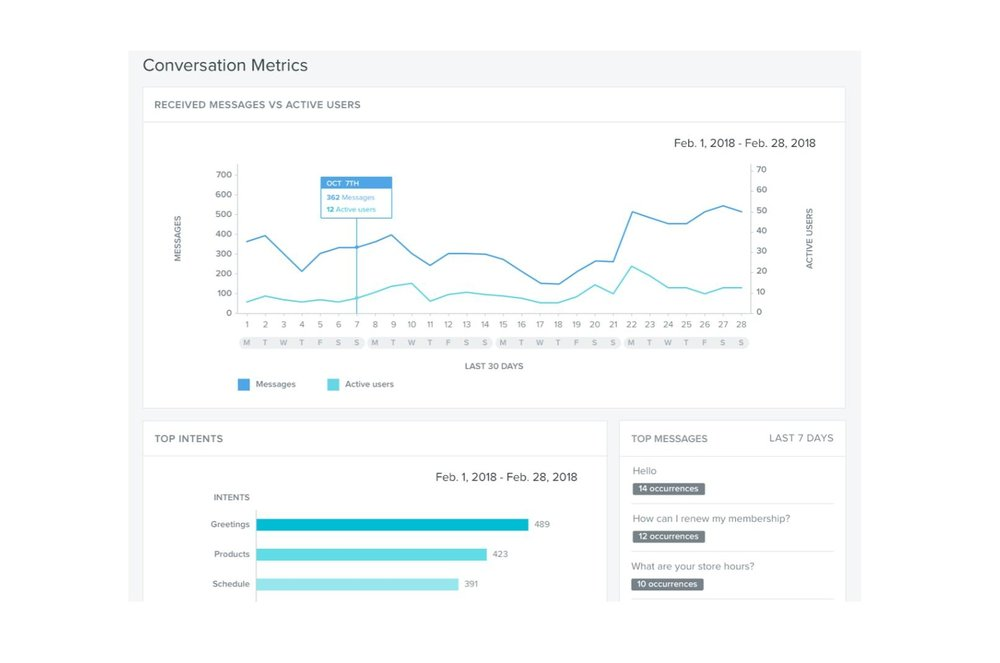 Measure Success - Track conversation volume; identify trending topics; and understand escalation points in real time. Survey user satisfaction and use sentiment analysis to capture feedback.