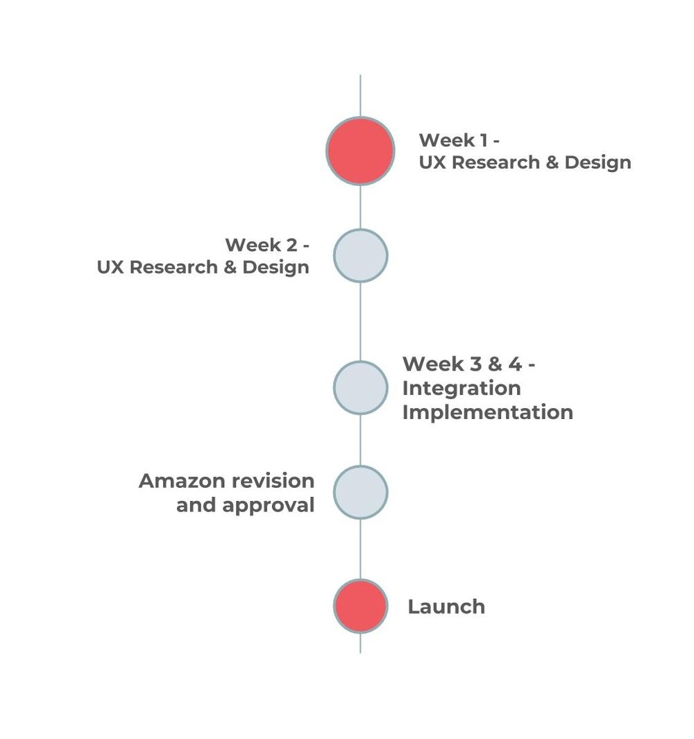 """Alexa Fast Start Program - Deliverable: A published Alexa Skill• Up to 3 different conversation flows(E.G. """"Alexa what is the weather?"""")• Trained to understand up to 25 intents• One integration (API or flat file)Timeline: 4 Weeks (plus Amazon's review)Support: Our goal is your success• Team of linguists & designers• 5x8 email access for '""""How To's""""• 99.9% Uptime SLA• Skill & Integration MonitoringKlüg Offers:• Save with Alexa + Google together• Premium Support & Admin"""