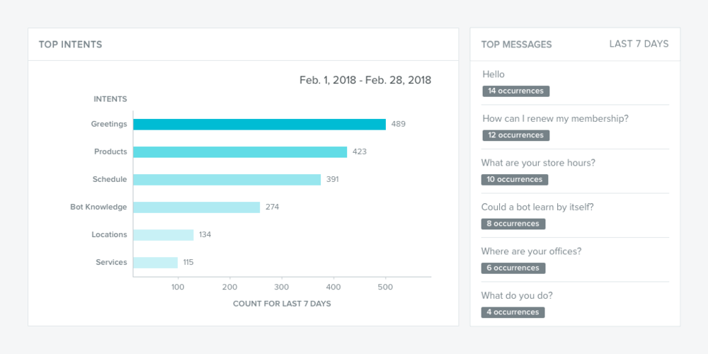 Knowing what users are asking for is essential in meeting that demand through design. (Klüg analytics dashboard)
