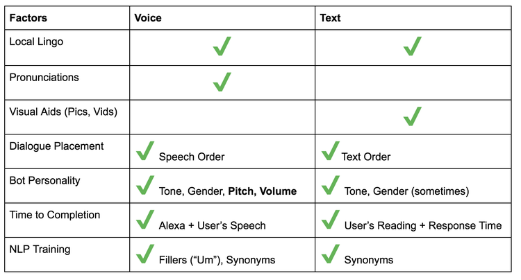 Designing Voice User Interfaces vs  Chatbots — Klüg chat