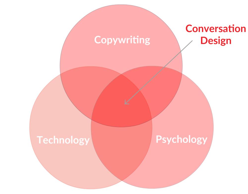 Conv. Design Diagram.png