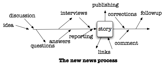What must be done before a story gets published (could be multiple rounds).