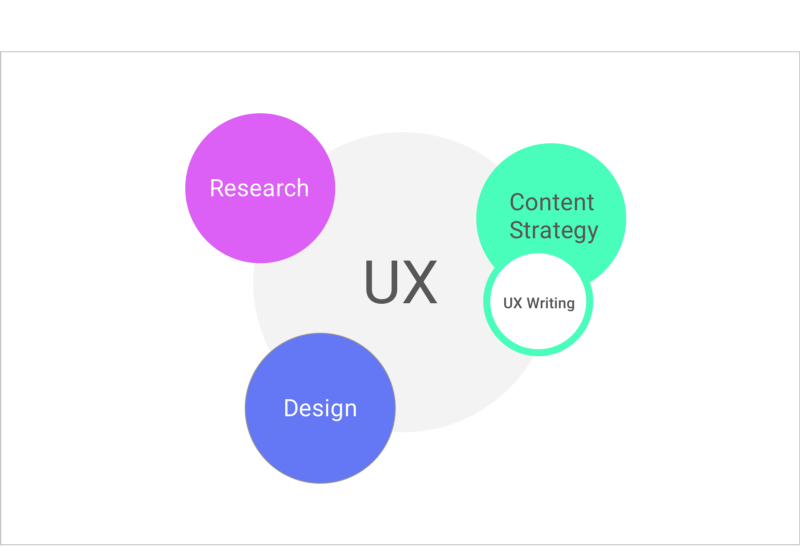 How Google incorporates UX writing within UX (Credit:  Guy Ligertwood )