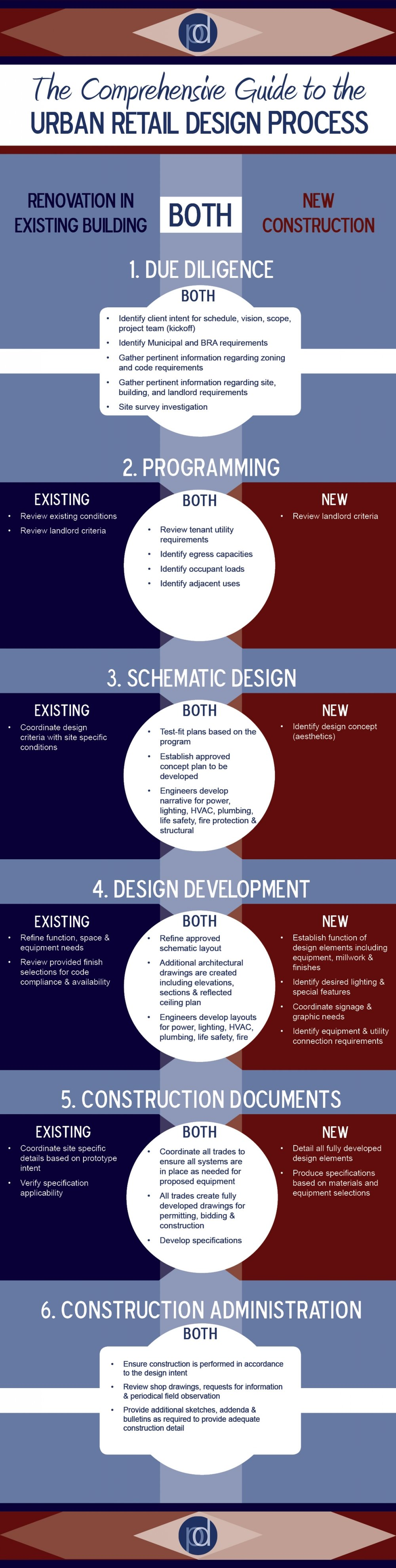 Comprehensive-Guide-Urban-Retail-Design-Process-Infographic_0.jpg