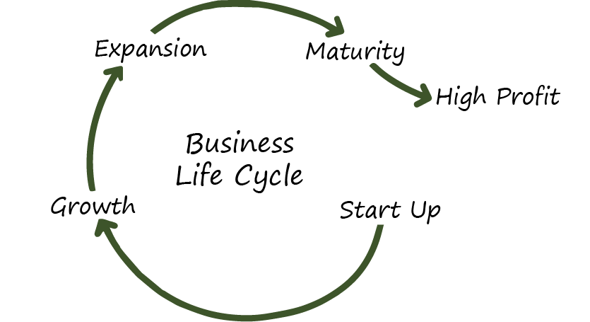Selling a Business Process - You may be contemplating the thought of selling your business this year or in 10 years. In any case, be prepared and learn more about the process.