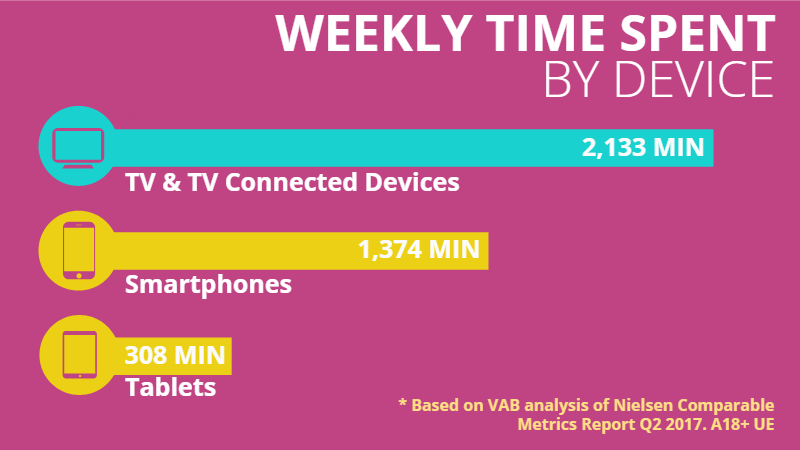 Time spent on TV, Smartphone, Tablet