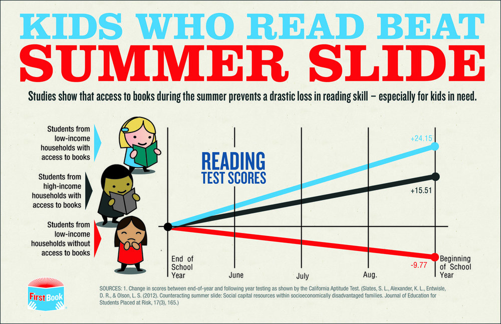 summer-slide-infographic-BLOG.jpg
