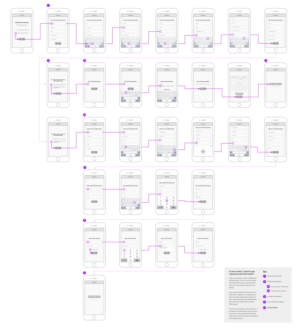 """User Flow #2:  """"I want to get organized with Rent-tastic."""""""