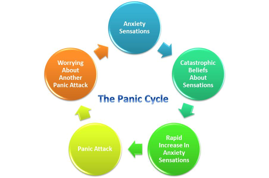 - Individuals with panic disorder have frequent panic attacks that may seem to come on out of the blue and they fear their next panic attack. Panic attacks usually begin in adulthood, but children and adolescents can experience panic attacks as well.People can have Panic Disorder with or without Agoraphobia. Agoraphobia is when a person fears and attempts to avoid places or situations that they fear may bring on their next panic attack.Some commonly avoided places and situations for those with Agoraphobia are:Public transportation....subways, trains, buses, planesPersonal Transportation.....difficulty driving or being a passengerLarge Crowds....concerts, sports arenas, festivalsThese avoidances tend to worsen over time and can lead to a person becoming housebound. This is NOT because they fear leaving their home but because their avoidances restrict their ability to leave the house.