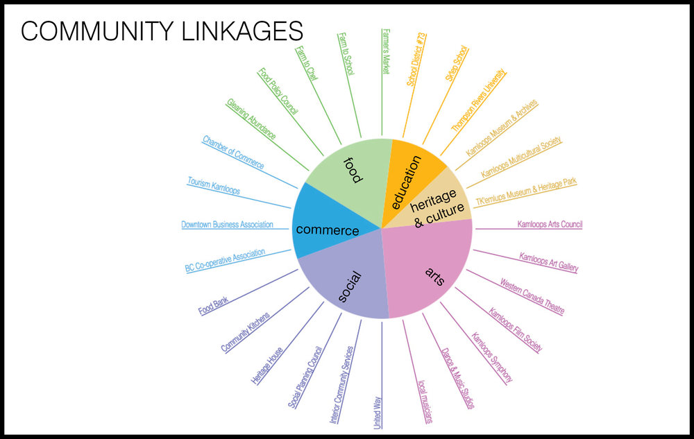 slide7 - community linkages.jpg