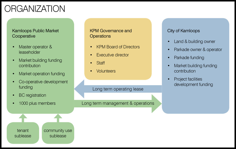 slide3 - KPM organization.jpg