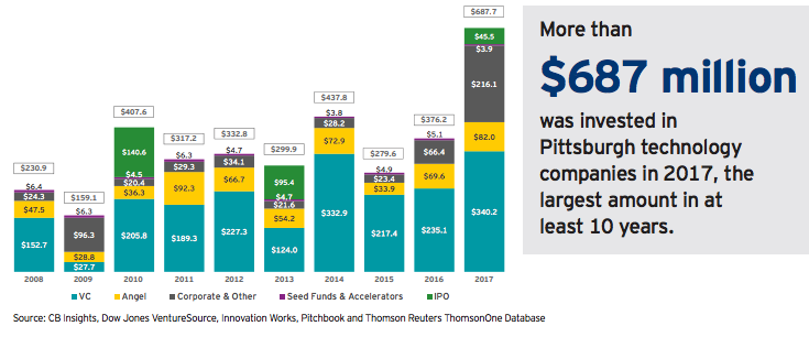 Chart Source: 2018 Innovation Works + EY -  A Decade of Growth Investment in Pittsburgh's Technology Sector Report