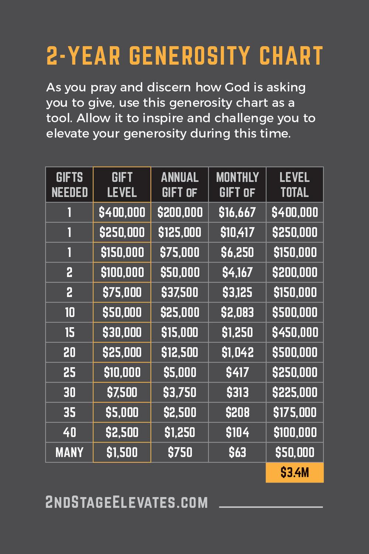 Generosity Chart