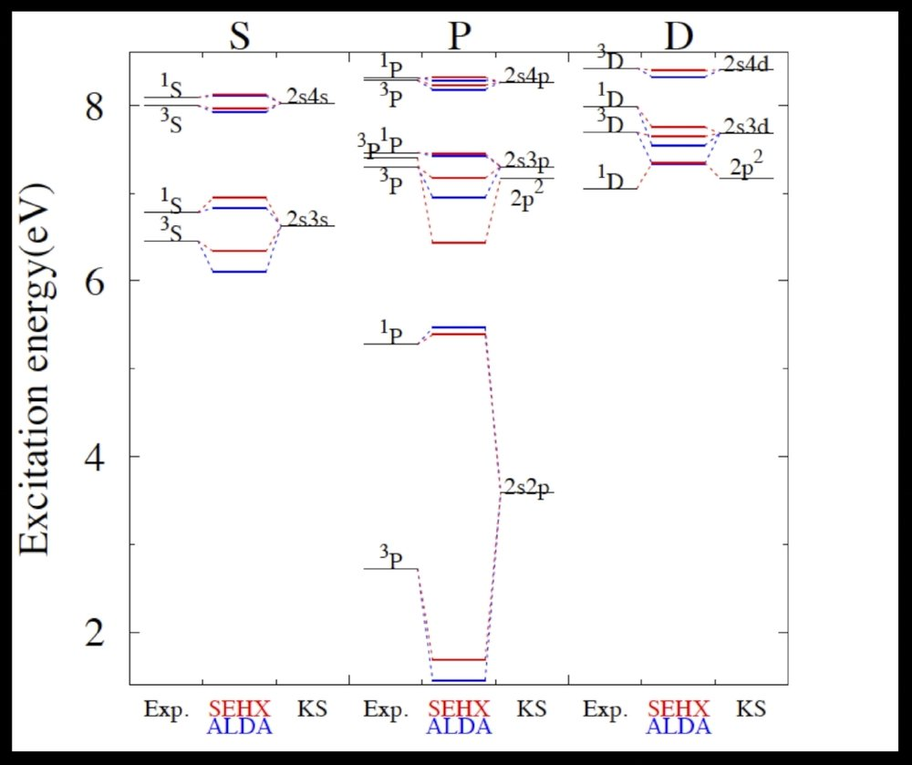 Electronic Excitations - A wide variety of chemical and physical simulations rely on accurate treatment of excited states.  One of the most popular methods for calculating excited state properties of electronic systems is time-dependent density functional theory (TDDFT).  Unfortunately, with current approximations, TDDFT cannot treat multiple or charge transfer excitations well.  Our group develops ensemble DFT, a variational approach to excited state problems, which treats single, multiple, and charge transfer excitations on more equal footing.  We develop the foundations of the theory and apply it to model systems, atoms, and ions.