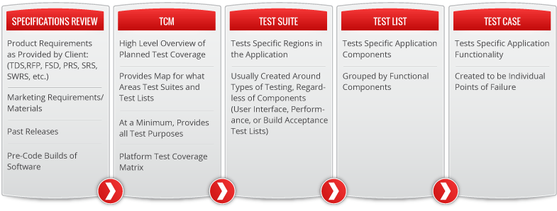 Test creation process graphic