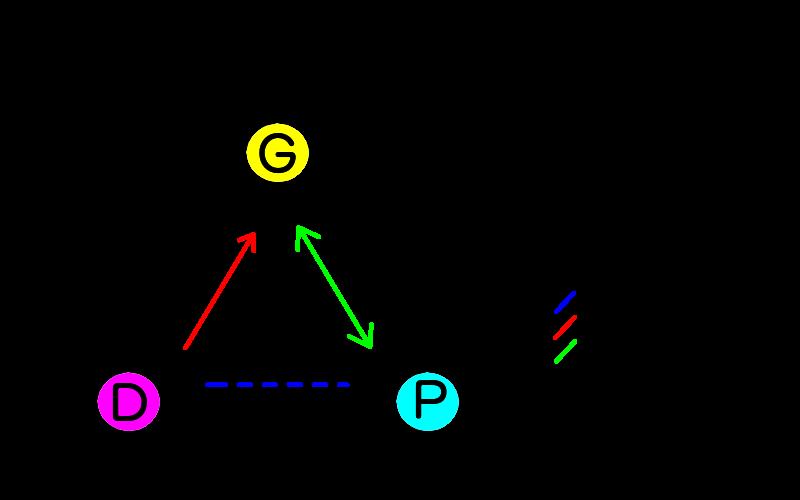 Designer's Triangle Diagram (Main Diagram).png