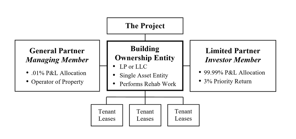 Historic Tax Credit single-tier transactional structure