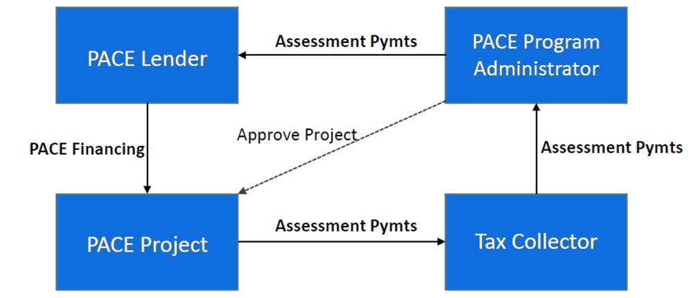 PACE Process