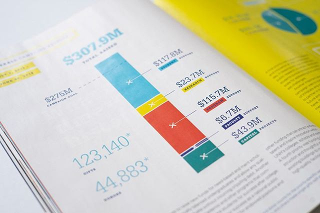 📊📈💵 Some info-y-graphics! Design of both a major campaign report and a LONG alumni magazine feature. Celebrating the success of UNH's most recent fundraising campaign, Celebrate 150. . . . . . . #art #design #artist #designer #graphicdesign #graphicdesigner #infographic #campaign #designdetails #designersofinstagram #contemporarydesign #designdaily #unh