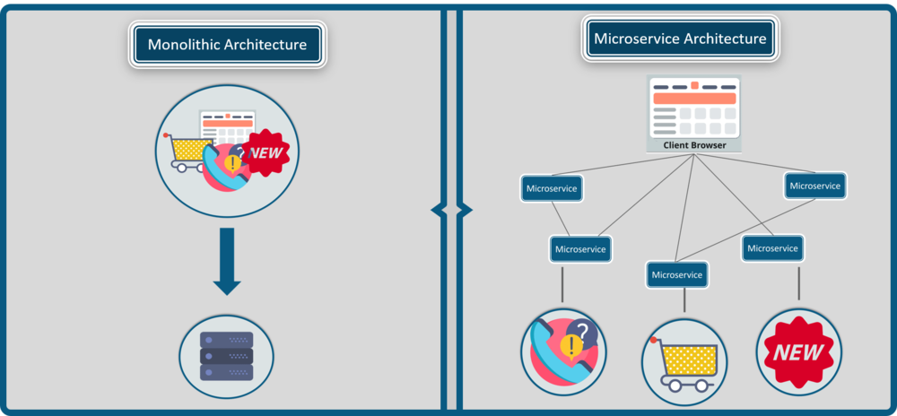Differences-Between-Monolithic-Architecture-And-Microservices-Microservice-Architecture-Edureka.png