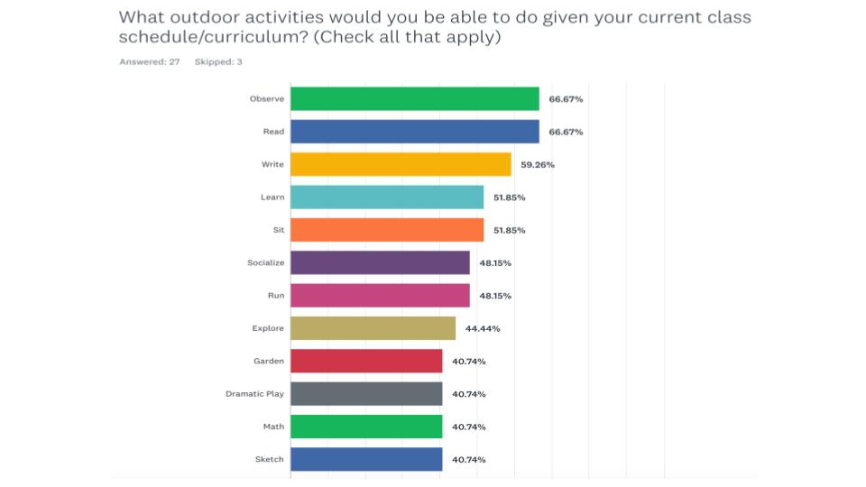 Hawthorne Playlot Survey Summary (3).jpg