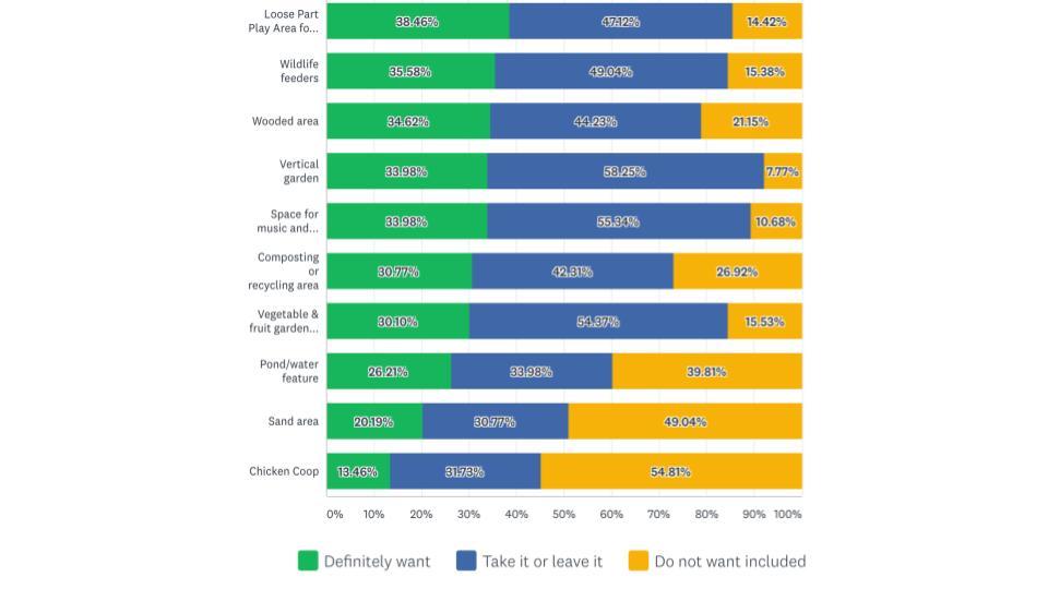 Hawthorne Playlot Survey Summary (1).jpg