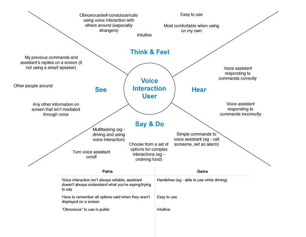 Empathy map capturing the experiences of Moe's customers with voice interaction in general