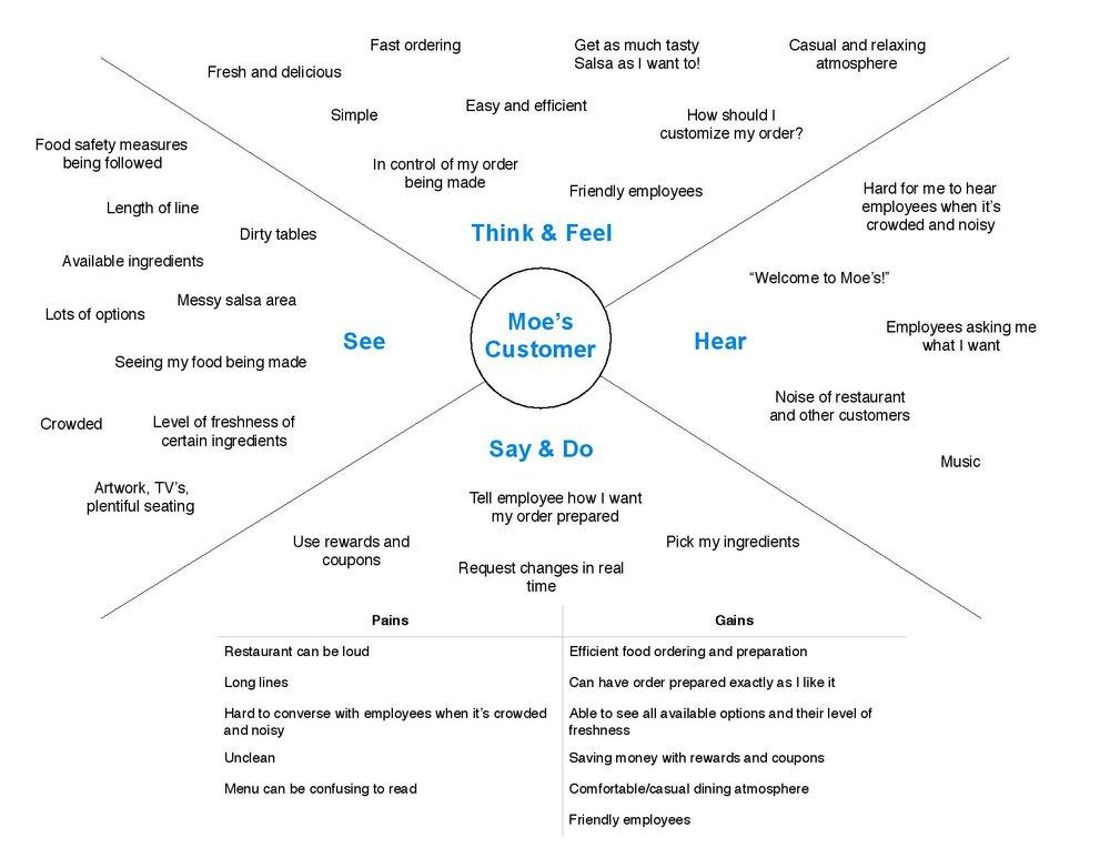 Empathy Map - Moe's customer.jpg