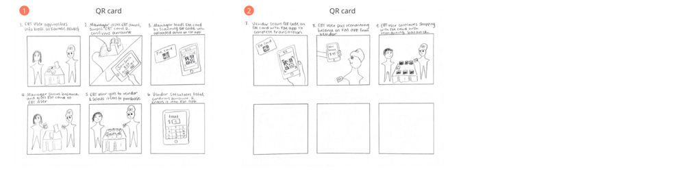 Storyboard for the QR card solution