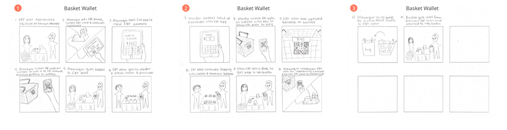 Storyboard for the Basket Wallet solution