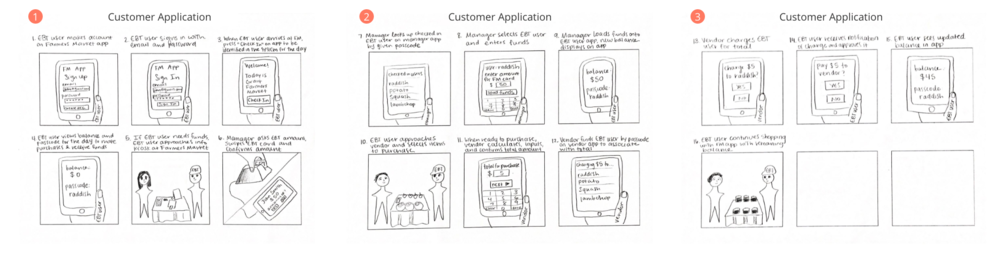 Storyboard for the Customer Application solution