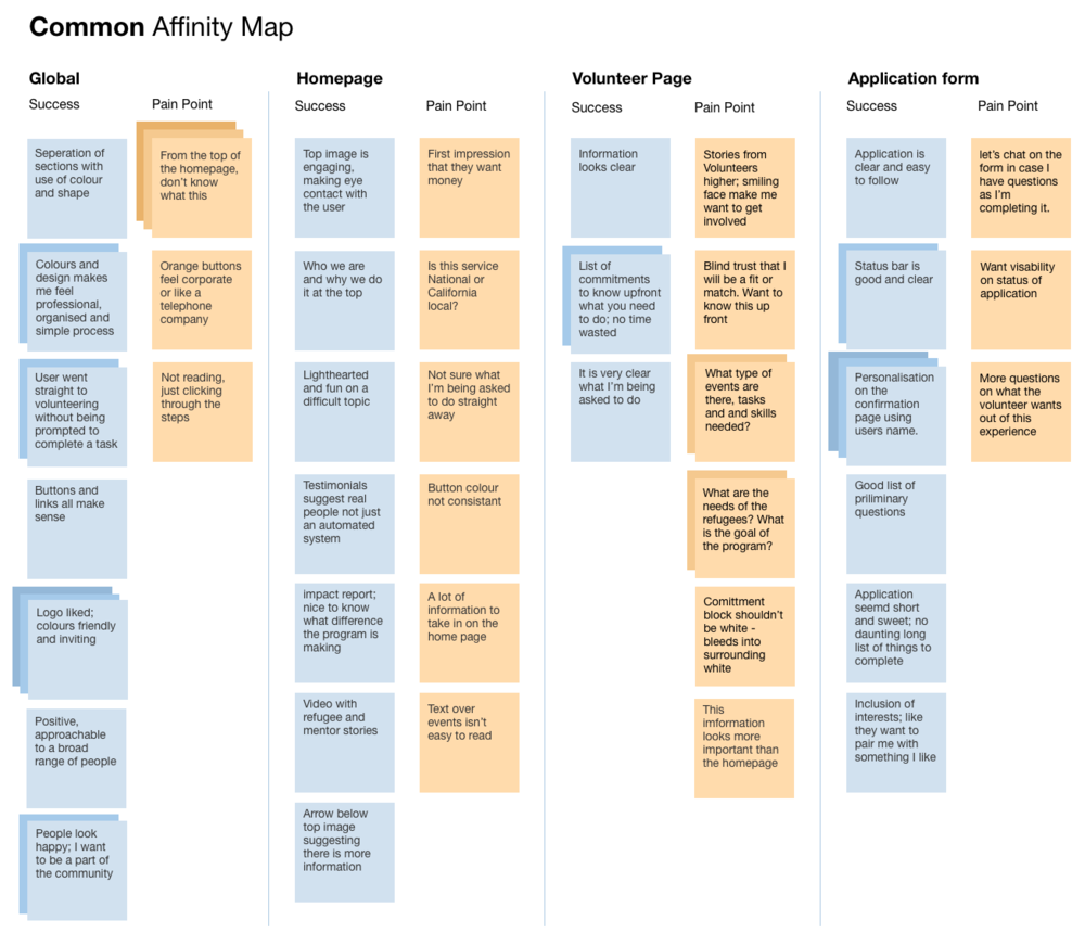 Affinity Map_Common.png