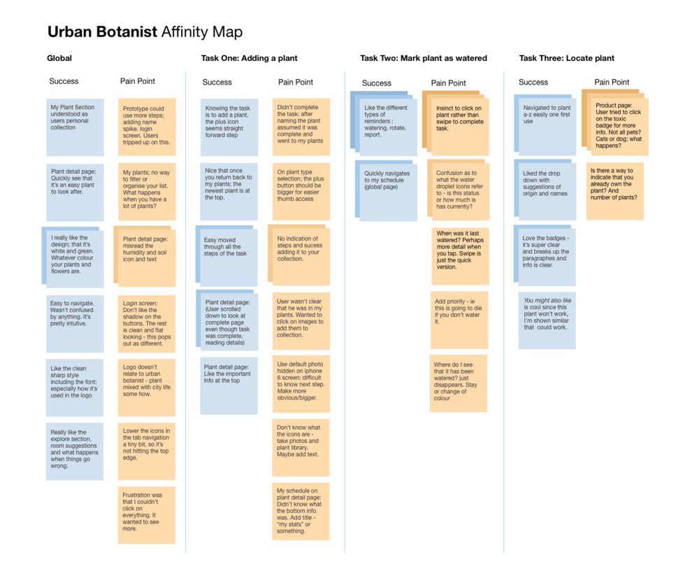 Collecting the raw data from the usability testing, an affinity map helped isolate the key issues that were were high in severity and frequency.