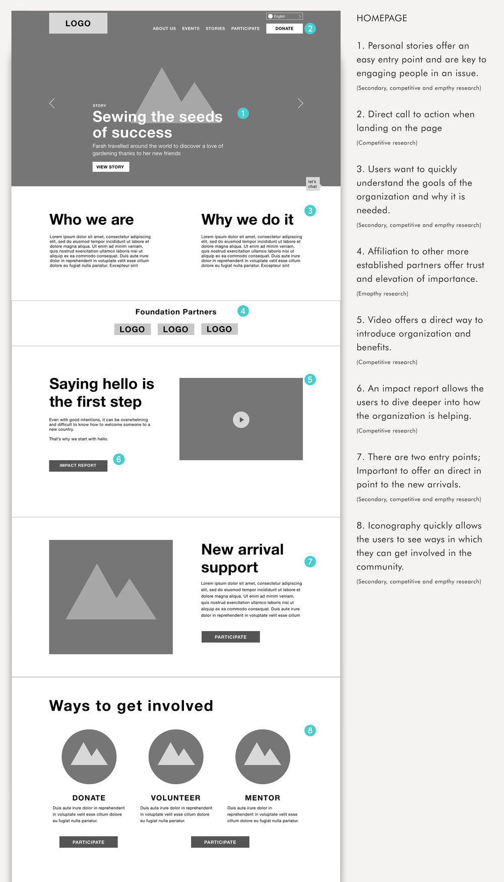 Drawing on the research, the responsive homepage highlights individual story, program goals and how to get involved.