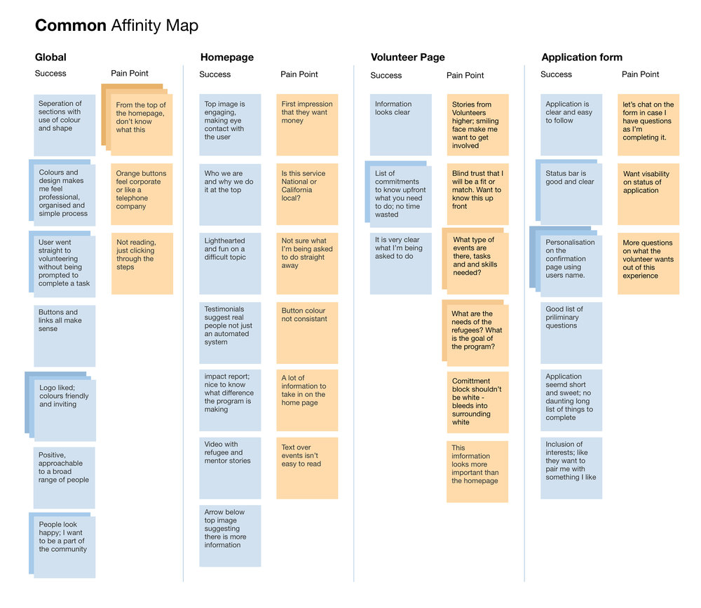 Affinity Map allowed me to break out the key information from the user testing, highlighting both success and pain points. This lead to a prioritization of changes based on frequency and severity.