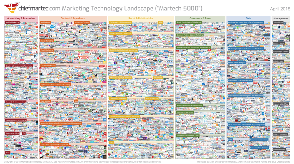 https://chiefmartec.com/2018/04/marketing-technology-landscape-supergraphic-2018/