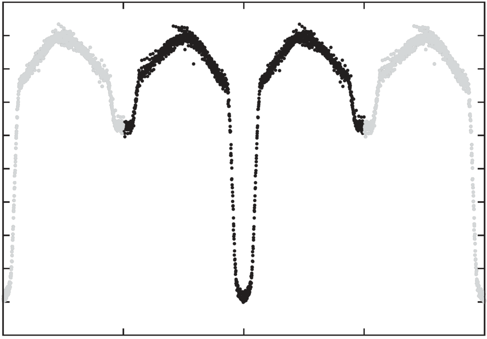 An eclipsing binary with both a primary and secondary transit.