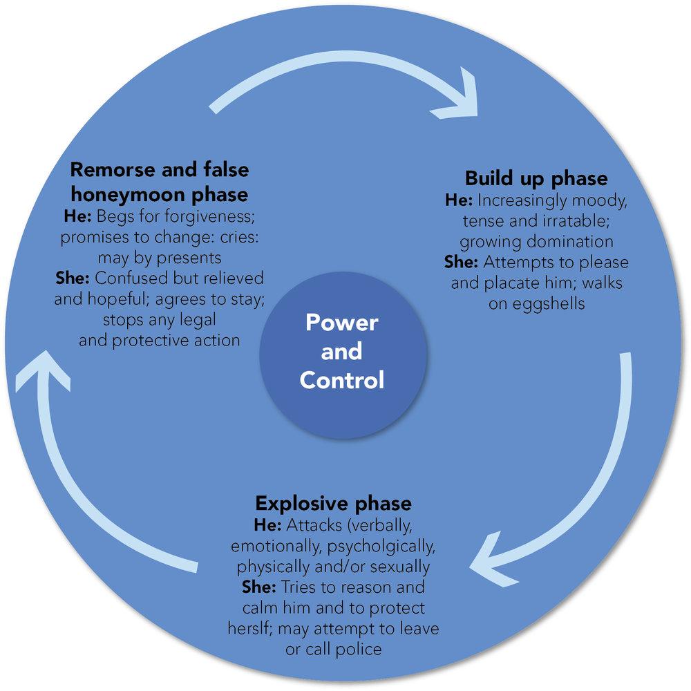 circle of violence.jpg