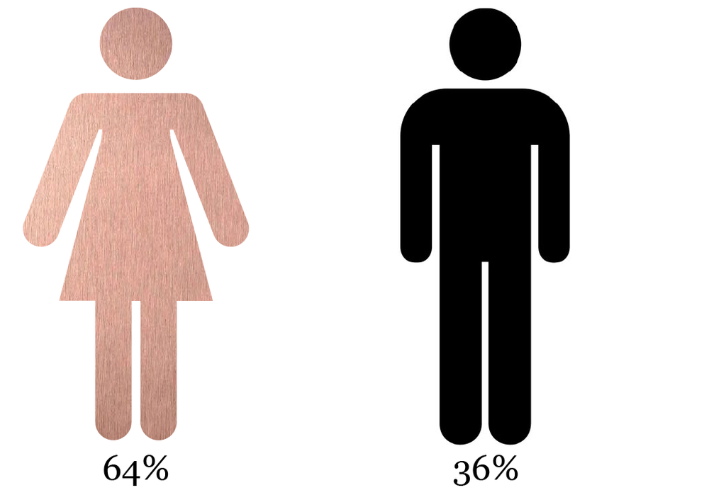 Female & Male follower ratio