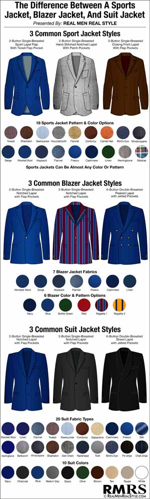 Sport Jacket vs Blazer vs Sport Coat    Image by RMRS