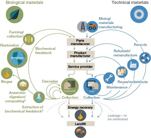 Circular Food Economy (Rights of Ellen MacArthur Foundation)