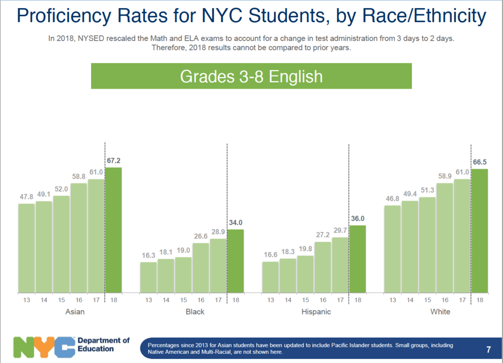 NYC ELA State Test Scores by Race.png