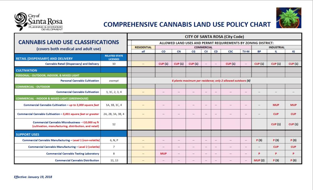 Land Use Chart.png